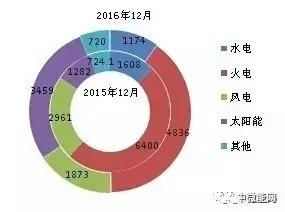 2016年全国分类型新增装机容量、省份分布
