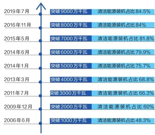 云南电网装机突破9000万千瓦