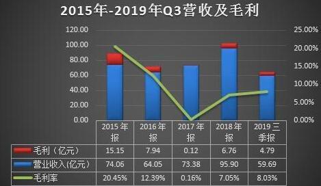 华银电力三季度亏损9038万 近十年扣非净利九亏一盈