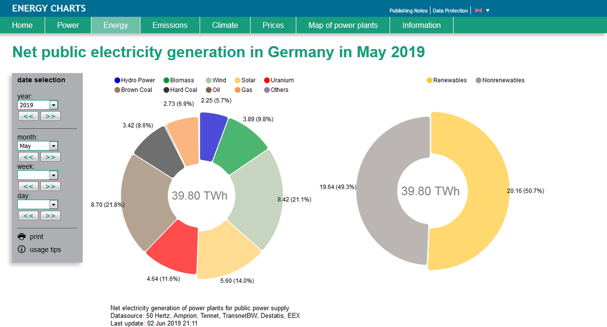 2019年5月德国可再生能源发电情况