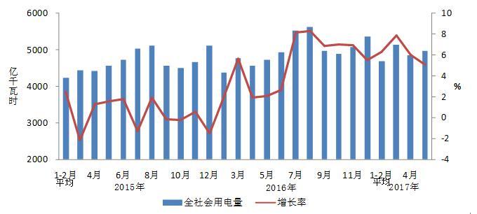 中电联发布2017年1-5月份电力工业运行简况