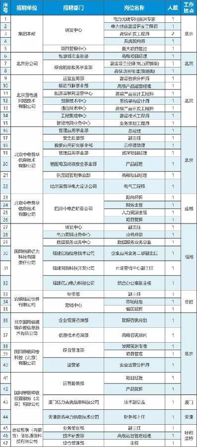 国网信通产业集团2018年社会招聘公告