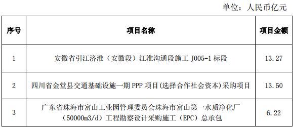 中国电建2014年1-10月新签合同情况