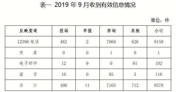 2019年9月12398能源监管热线投诉举报处理情况通报