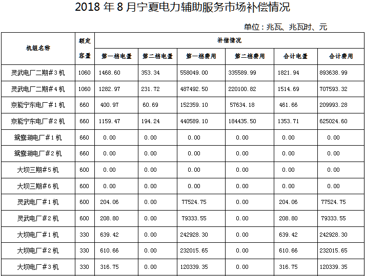 2018年8月宁夏电力辅助服务市场补偿分摊情况