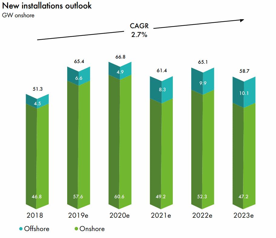 到2023年全球新增风电装机容量或超300吉瓦