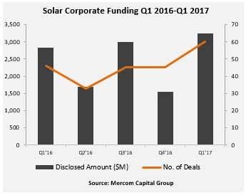 2017年一季度太阳能行业企业融资达32亿美元