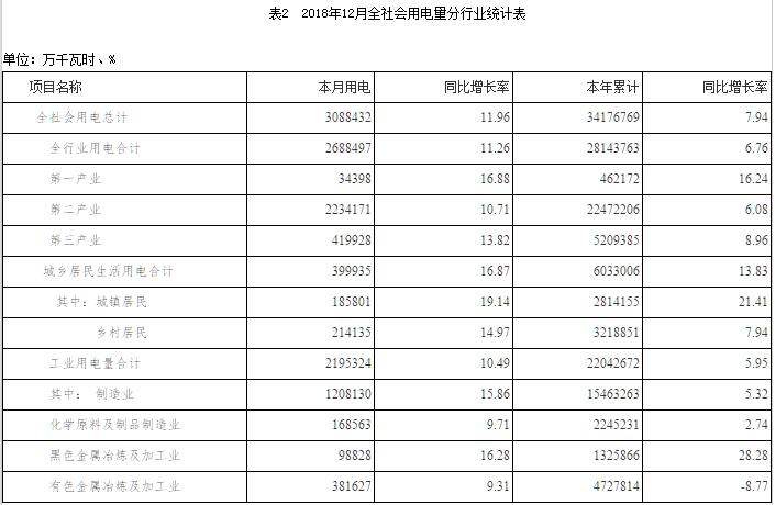 2018年12月河南省全省全社会用电量308.84亿千瓦时