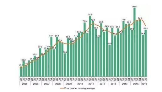 2016上半年全球清洁能源投资降23%