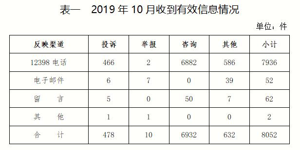 2019年10月12398能源监管热线投诉举报处理情况