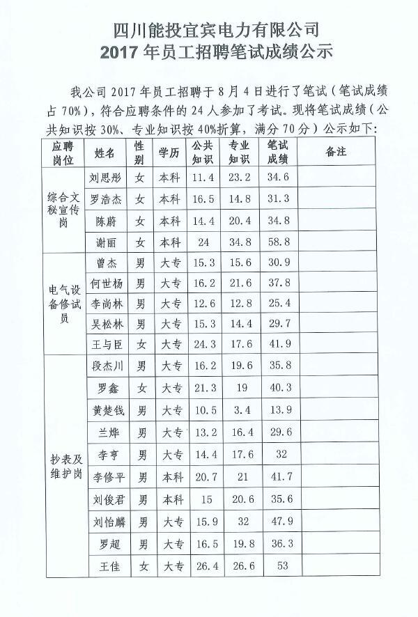 四川能投宜宾电力有限公司2017年员工招聘笔试成绩公示