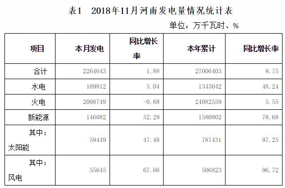 11月河南风电发电55645万千瓦时