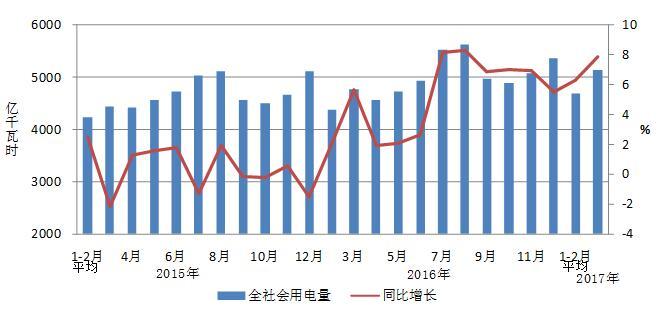 2017年1-3月份电力工业运行简况