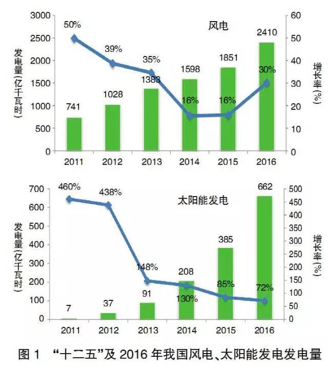 王志轩:综合施策推进新能源科学可持续发展