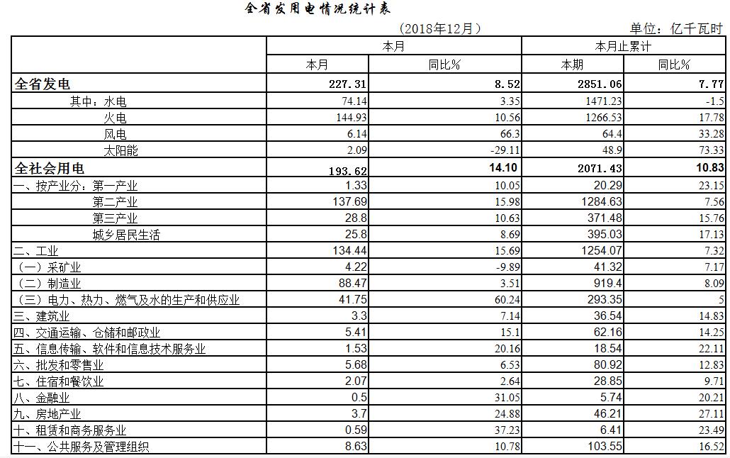2018年湖北省全社会用电2071.43亿千瓦时