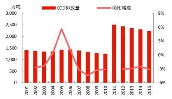 2017中国节能环保产业发展预测分析