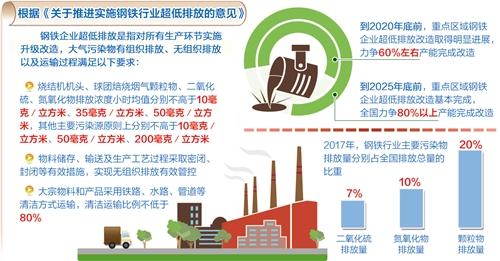 我国将大幅削减钢铁行业排放 2025年完成八成以上超低排放改造