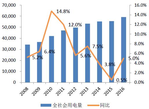 2017年中国火电发电量、用电量及装机量预测
