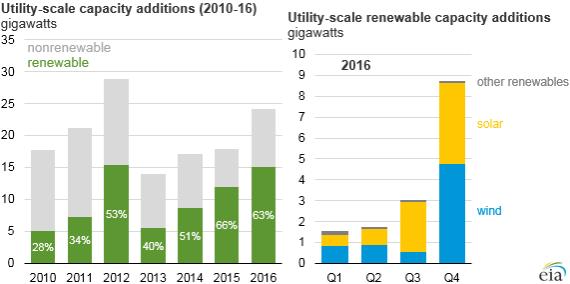 2016年美国新增可再生能源并网装机容量24GW