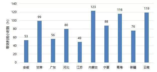 2019年1月各省光伏电站利用小时数出炉