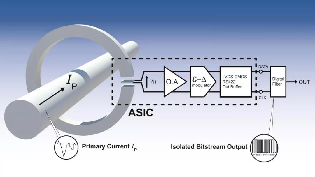 基于Σ-ΔADC的莱姆开环数字输出电流传感器