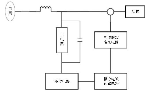 罗氏线圈在有源滤波中的应用