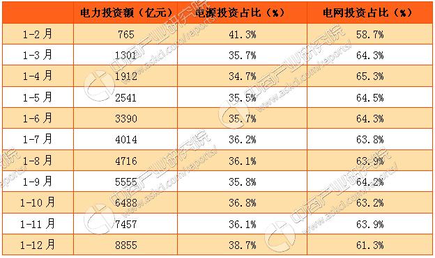 2016年1-12月中国电力投资情况分析(附图表)