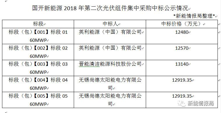 国开新能源2018年第二次光伏组件集采中标公示