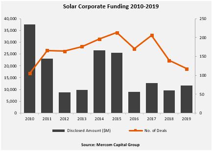 2019全球太阳能企业融资同比增20%至117亿美元