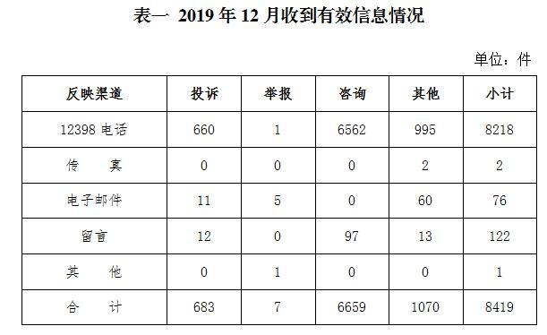 2019年12月12398能源监管热线投诉举报处理情况