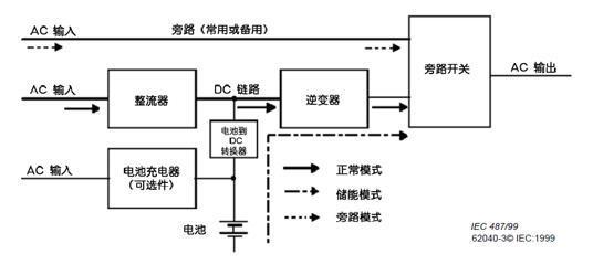 浅谈电量传感器在数据中心不间断电源中的应用