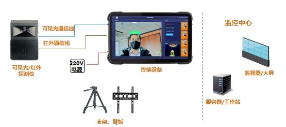 国网信通产业集团智芯公司成功研制热成像体温检测系统