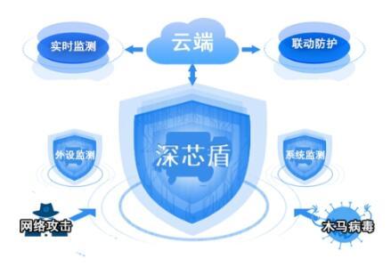 国网信通产业集团智芯公司所属深国电推出终端安全监测产品