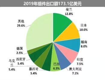 海外疫情严峻,七成依赖出口的中国光伏组件怎么办?