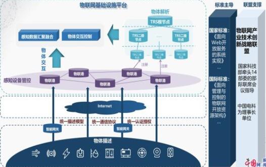 """中国电科发布""""新基建""""物联标准体系"""