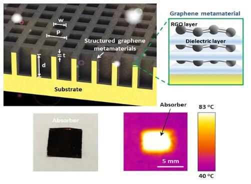 澳洲发布新型石墨烯太阳能加热超材料 可用于储热等工业领域
