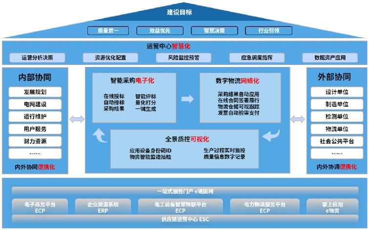 """国网信通产业集团:乘风新基建 智""""链""""新未来"""