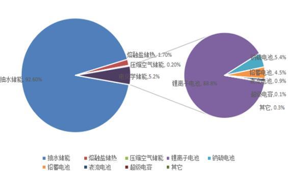 2020年全球储能市场调研分析
