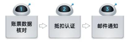 远光RPA机器人解锁企业税务管理6大场景插图(2)