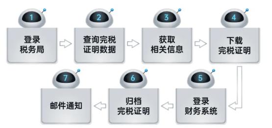 远光RPA机器人解锁企业税务管理6大场景插图(6)