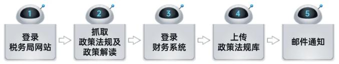 远光RPA机器人解锁企业税务管理6大场景插图(1)