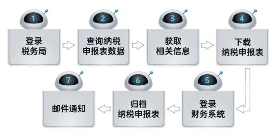 远光RPA机器人解锁企业税务管理6大场景插图(5)