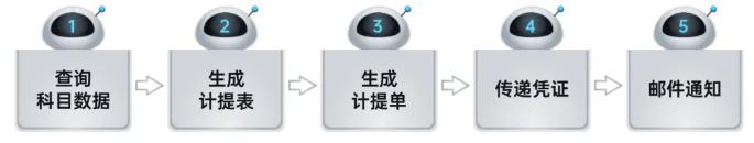 远光RPA机器人解锁企业税务管理6大场景插图(3)