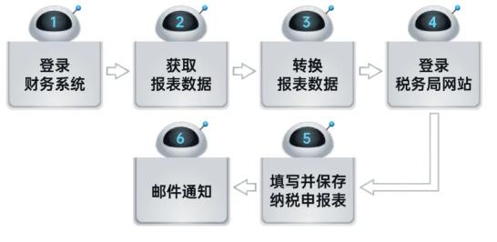 远光RPA机器人解锁企业税务管理6大场景插图(4)