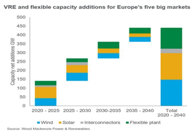 欧洲电力系统灵活性现状及趋势