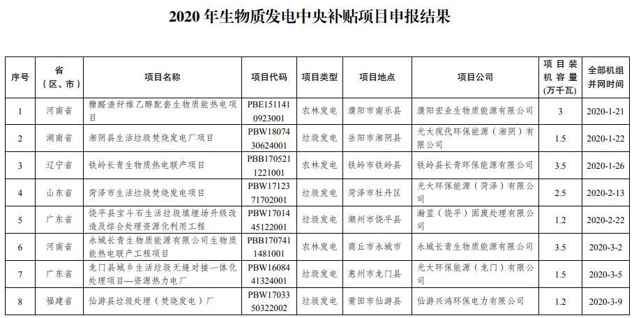 2020年生物质发电中央补贴项目 申报结果的通知