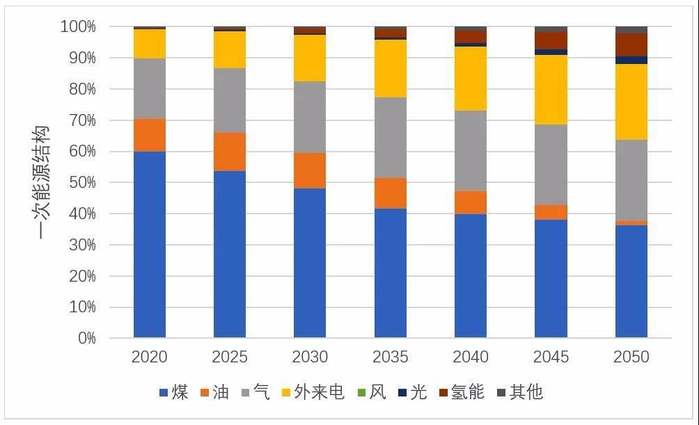 苏州有条件实现经济增长与 能源转型融合发展
