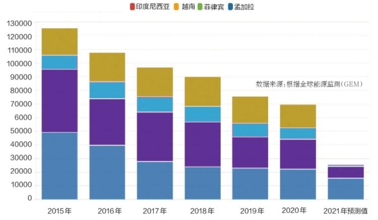 煤电急刹车:亚洲多国煤电投资正在减少