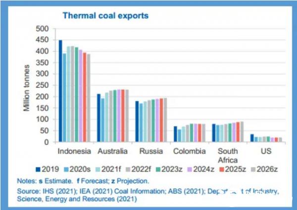 2020全球动力煤出口量受重挫 未来前景仍面临不确定性