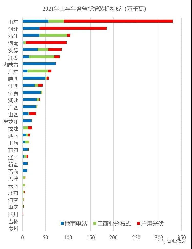 详细数据:上半年国内各省光伏装机结构